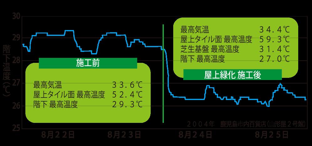 屋上緑化後5%の省電力効果